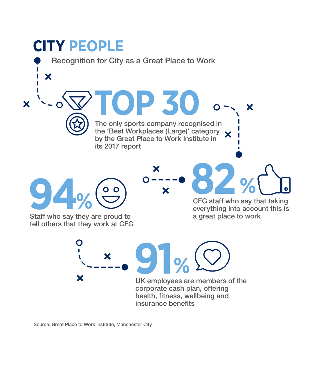 Recognition for City as a Great Place to Work