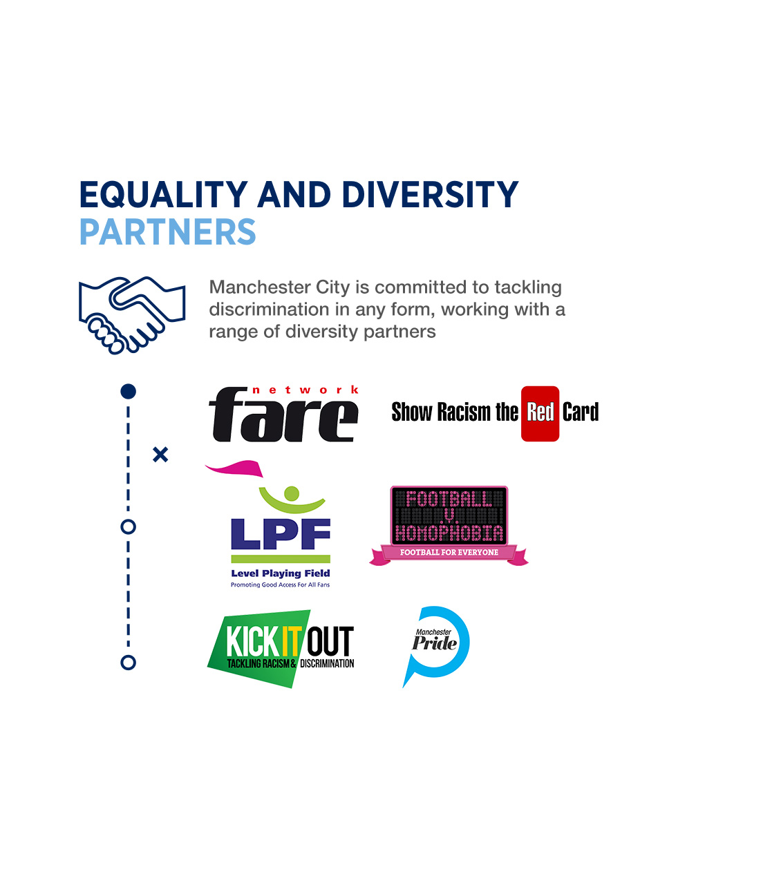 Manchester City is committed to tackling discrimination in any form, working with a range of diversity partners