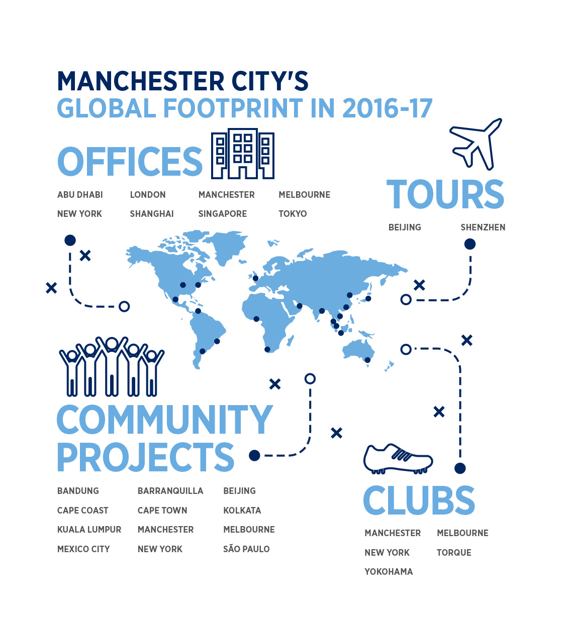 Manchester City's global footprint in 2016-17