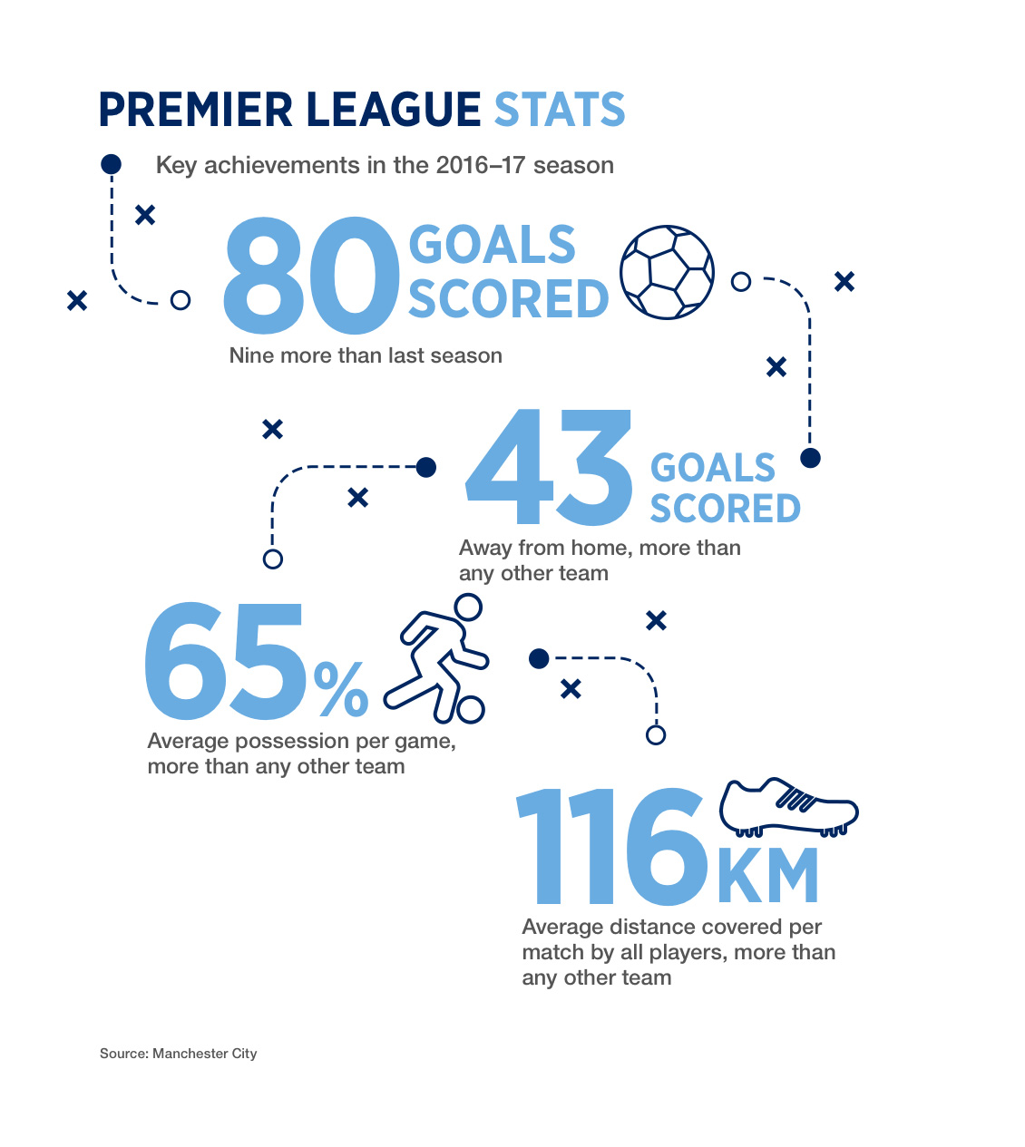 Manchester City's Premier League performance