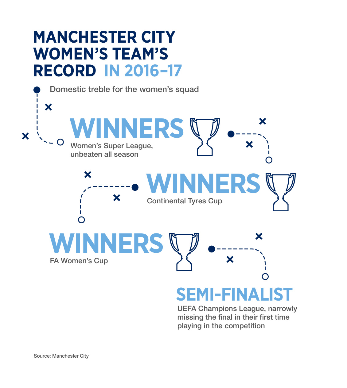 Manchester City Women's record in 2016-17 including a domestic treble